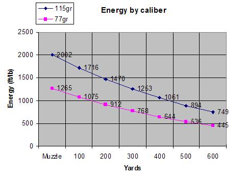Future of the 6.8 spc caliber-energychart.jpg