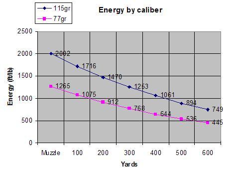Future Of The 6 8 Spc Caliber Energychart Jpg